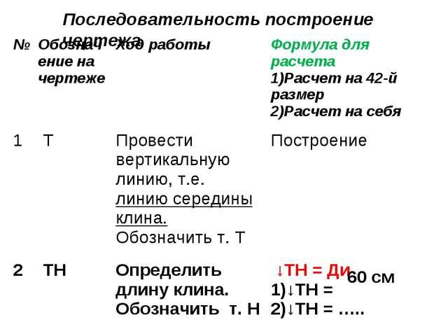 Последовательность построение чертежа 60 см №Обозначение на чертежеХод рабо...