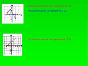Функция возрастает на промежутке [-3;-1] Функция убывает на промежутке [-1;2]