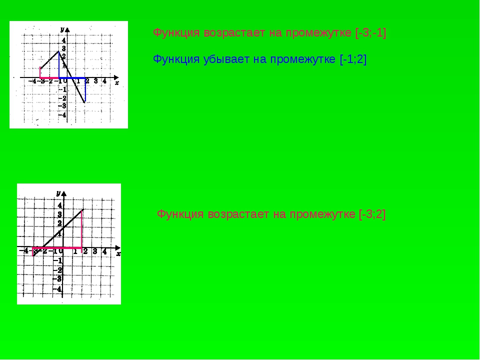 Функция возрастает на промежутке [-3;-1] Функция убывает на промежутке [-1;2]...