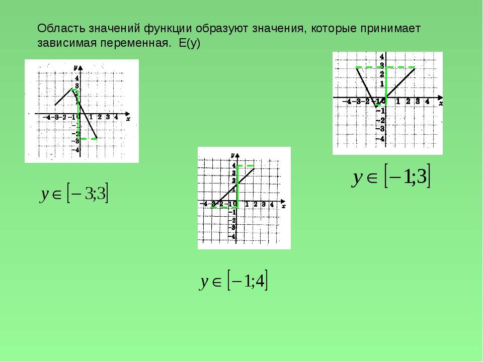 Область значений функции образуют значения, которые принимает зависимая перем...
