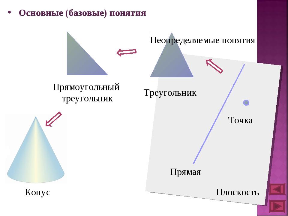 Основные (базовые) понятия Конус Прямоугольный треугольник Треугольник Прямая...