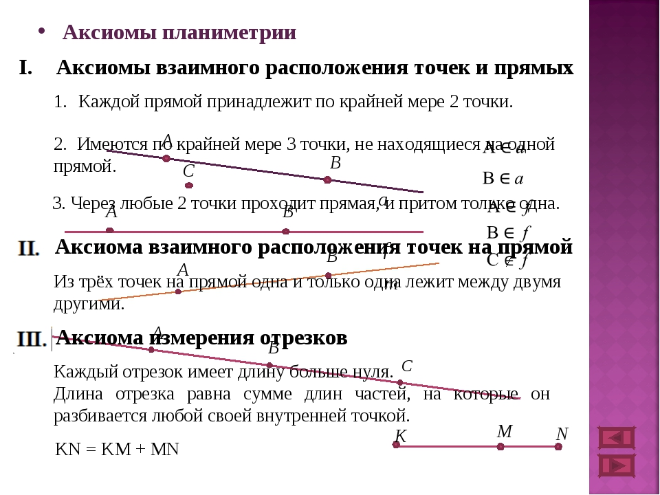 Аксиомы планиметрии Аксиомы взаимного расположения точек и прямых Каждой прям...