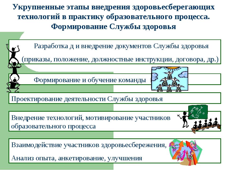 Проектирование деятельности Службы здоровья Укрупненные этапы внедрения здоро...