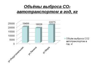 Объёмы выброса СО2 автотранспортом в год, кг