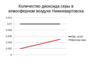 Количество диоксида серы в атмосферном воздухе Нижневартовска
