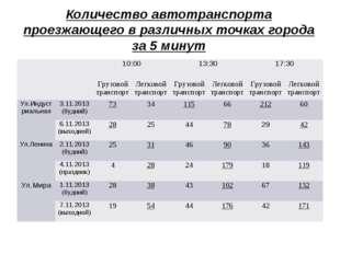 Количество автотранспорта проезжающего в различных точках города за 5 минут