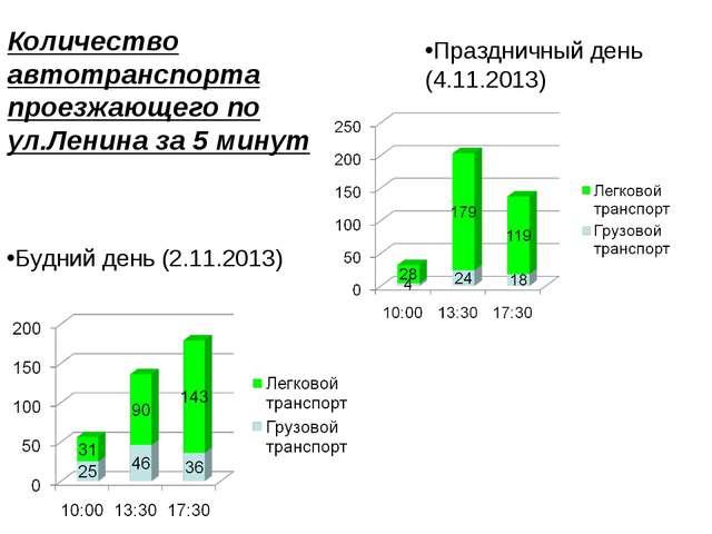 Количество автотранспорта проезжающего по ул.Ленина за 5 минут Будний день (2...