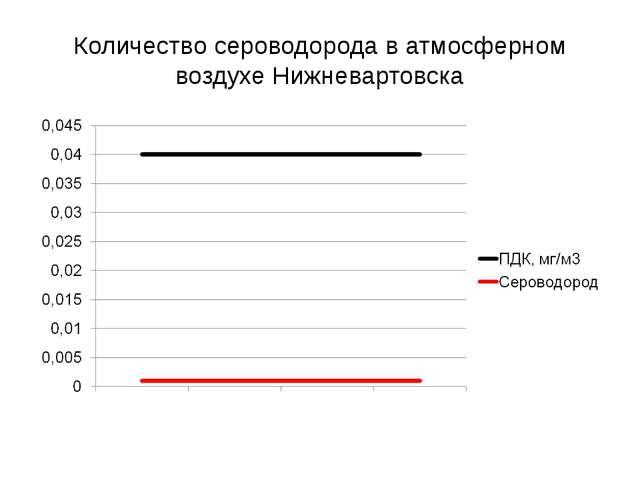 Количество сероводорода в атмосферном воздухе Нижневартовска
