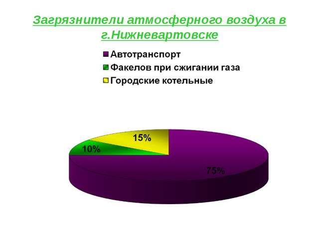 Загрязнители атмосферного воздуха в г.Нижневартовске
