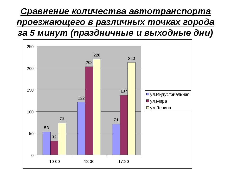 Сравнение количества автотранспорта проезжающего в различных точках города за...