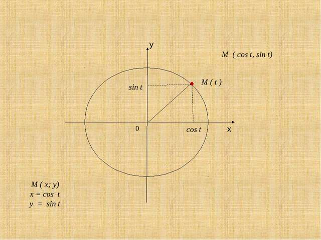 M ( t ) sin t cos t M ( x; y) x = cos t y = sin t M ( cos t, sin t)