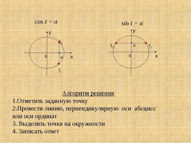 Алгоритм решения Отметить заданную точку Провести линию, перпендикулярную оси...