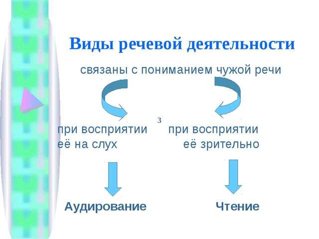 Виды речевой деятельности связаны с пониманием чужой речи при восприятии при...