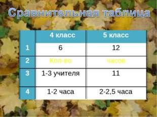 4 класс5 класс 1612 2Кол-вочасов 31-3 учителя11 41-2 часа2-2,5 часа