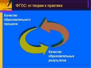 Качество образовательного процесса Качество образовательных результатов ФГОС: