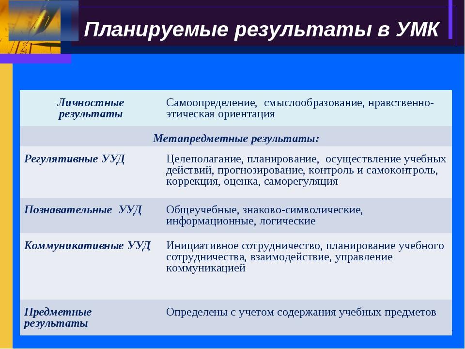 Планируемые результаты в УМК Личностные результатыСамоопределение, смыслообр...
