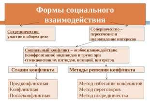 Формы социального взаимодействия Сотрудничество – участие в общем деле Стадии