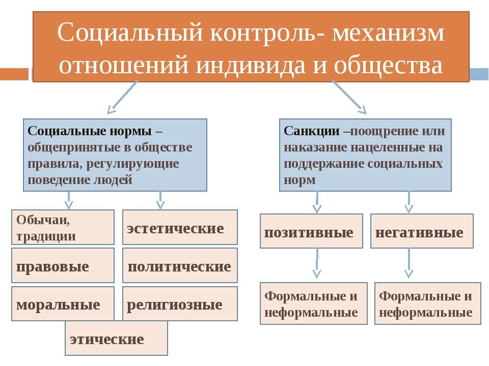 Социальный контроль- механизм отношений индивида и общества Социальные нормы...