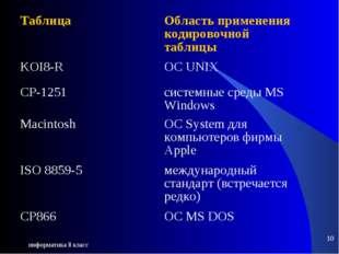 информатика 8 класс * Таблица Область применения кодировочной таблицы KOI8-R