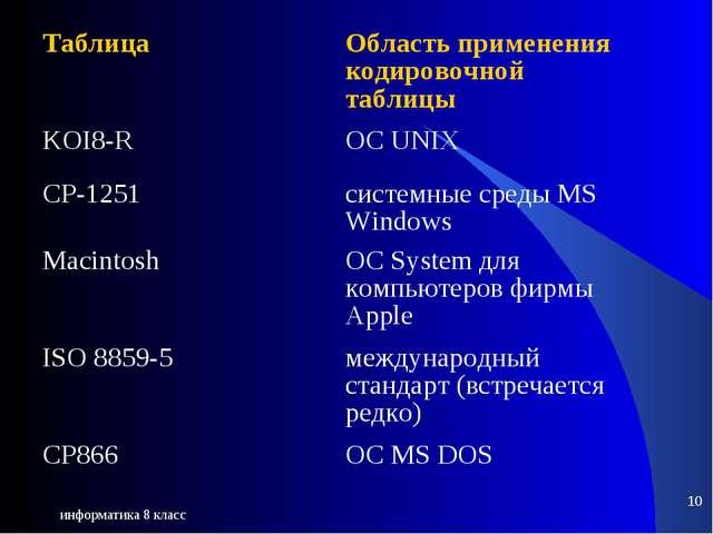 информатика 8 класс * Таблица Область применения кодировочной таблицы KOI8-R...