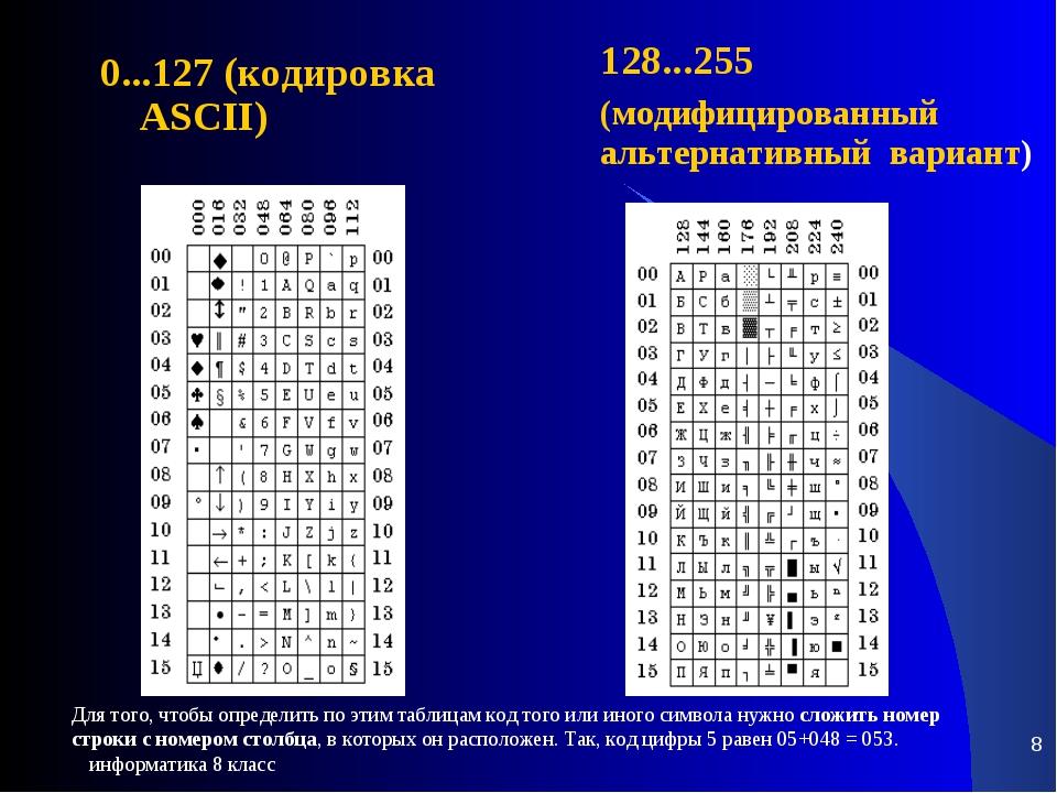 информатика 8 класс * 0...127(кодировка ASCII) 128...255 Для того, чтобы о...