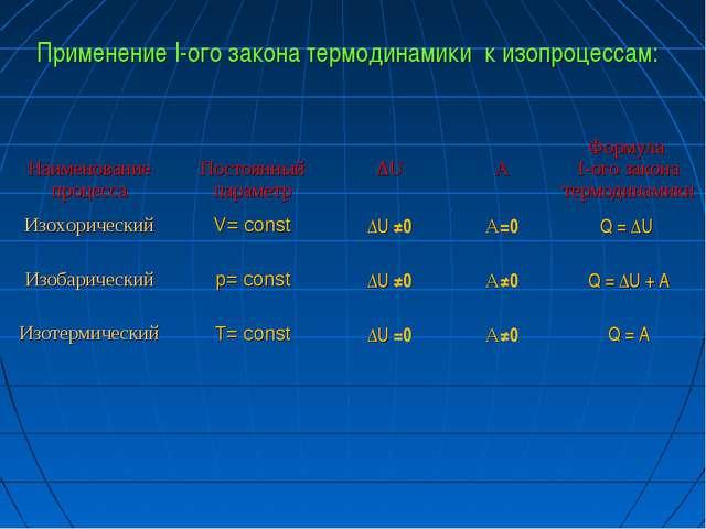 Применение I-ого закона термодинамики к изопроцессам: Наименование процесса...