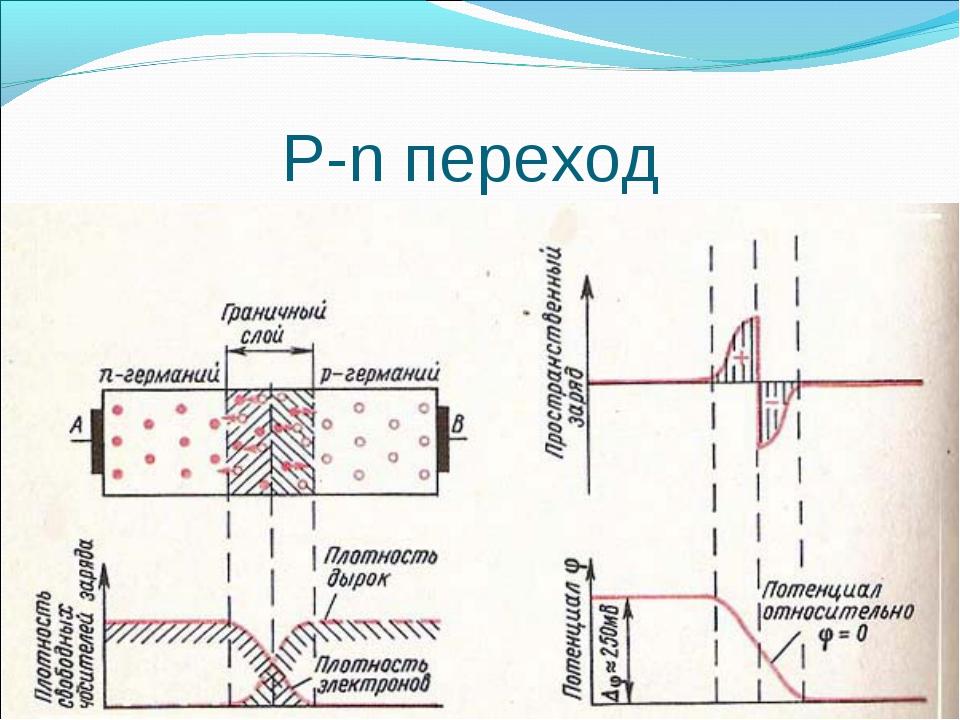 P-n переход
