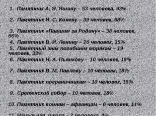 1. Памятник А. Я. Яшину – 53 человека, 93% 2. Памятник И. С. Коневу – 39 чел