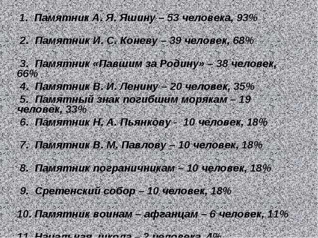 1. Памятник А. Я. Яшину – 53 человека, 93% 2. Памятник И. С. Коневу – 39 чел...