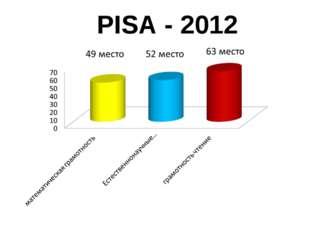 PISA - 2012