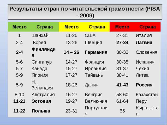 Результаты стран по читательской грамотности (PISA – 2009) МестоСтранаМесто...
