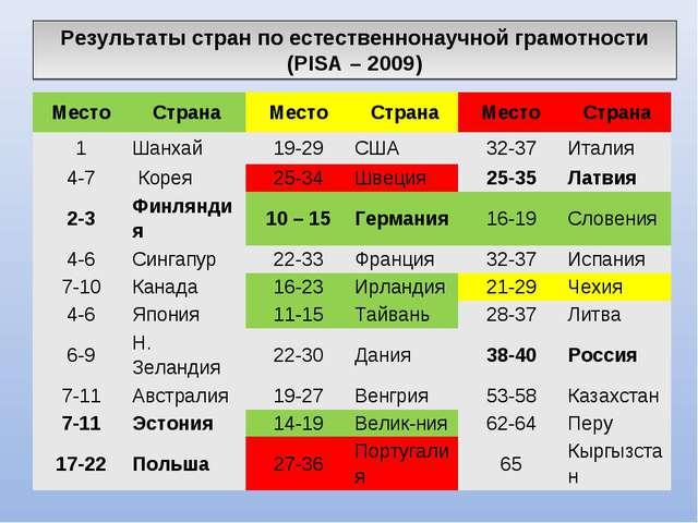 Результаты стран по естественнонаучной грамотности (PISA – 2009) МестоСтрана...