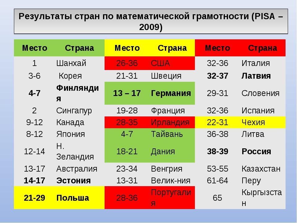Результаты стран по математической грамотности (PISA – 2009) МестоСтранаМес...