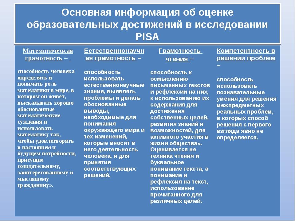 Основная информация об оценке образовательных достижений в исследовании PISA...