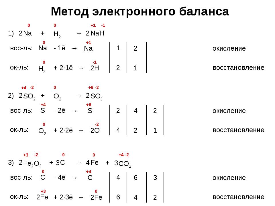Метод электронного баланса 1) Na + H2 → NaH 0 0 -1 +1 вос-ль: окисление Na -...