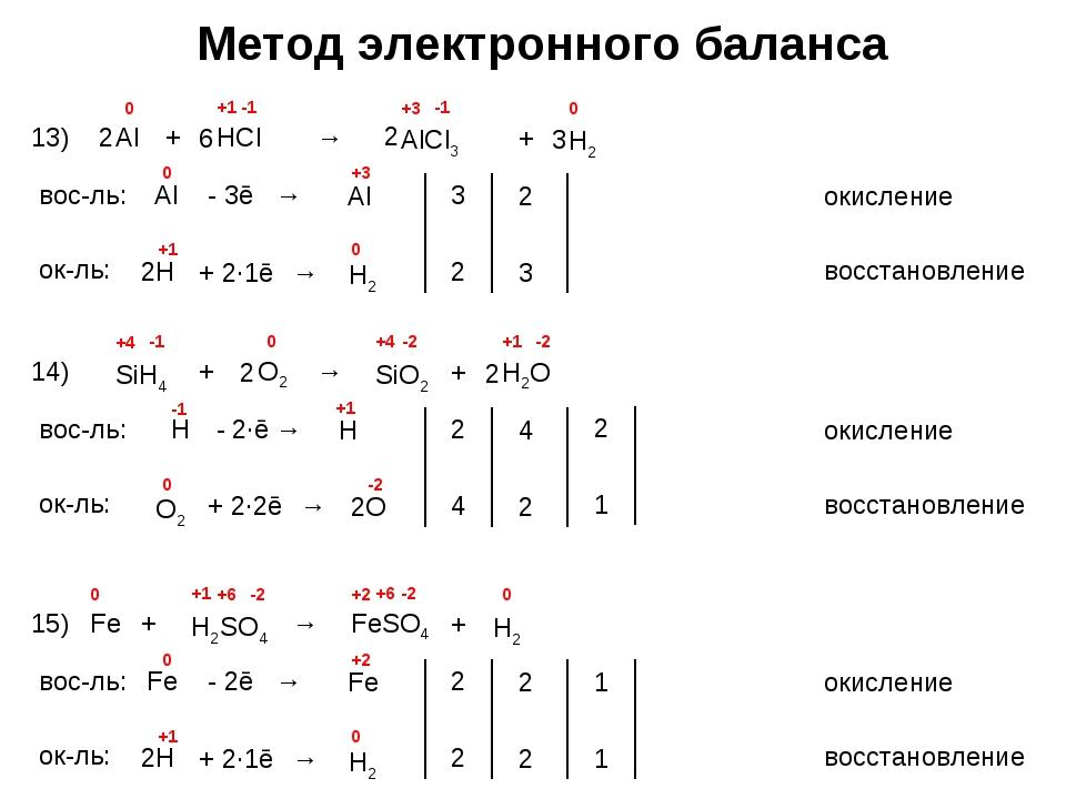 Метод электронного баланса 13) Al + HCl → AlCl3 +1 -1 вос-ль: окисление Al -...