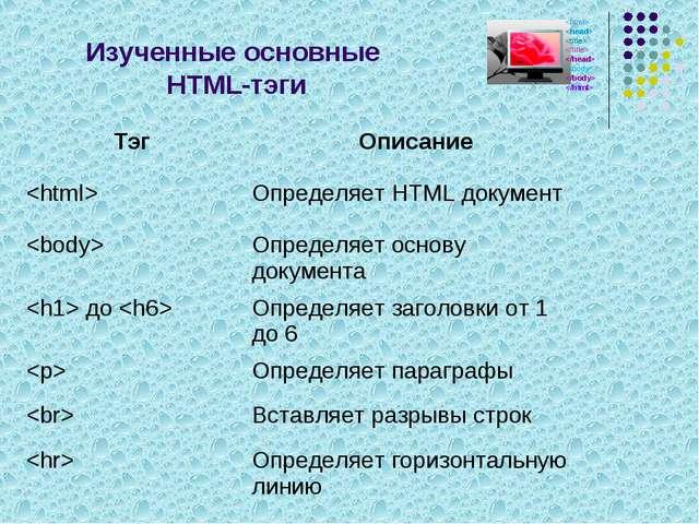 Изученные основные HTML-тэги ТэгОписание Определяет HTML документ  Определ...