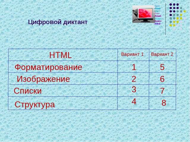 Цифровой диктант Форматирование Списки Изображение Структура HTML Вариант 1 1...