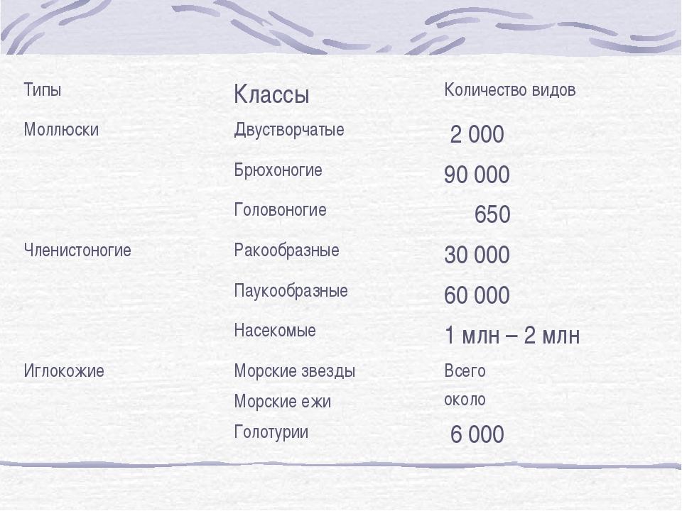 ТипыКлассыКоличество видов МоллюскиДвустворчатые 2 000 Брюхоногие90 000...