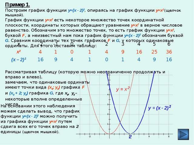 Пример 1. Построим график функции y=(x - 2)2, опираясь на график функции y=x2...