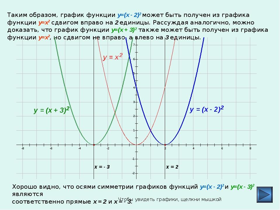 Таким образом, график функции y=(x - 2)2 может быть получен из графика функци...