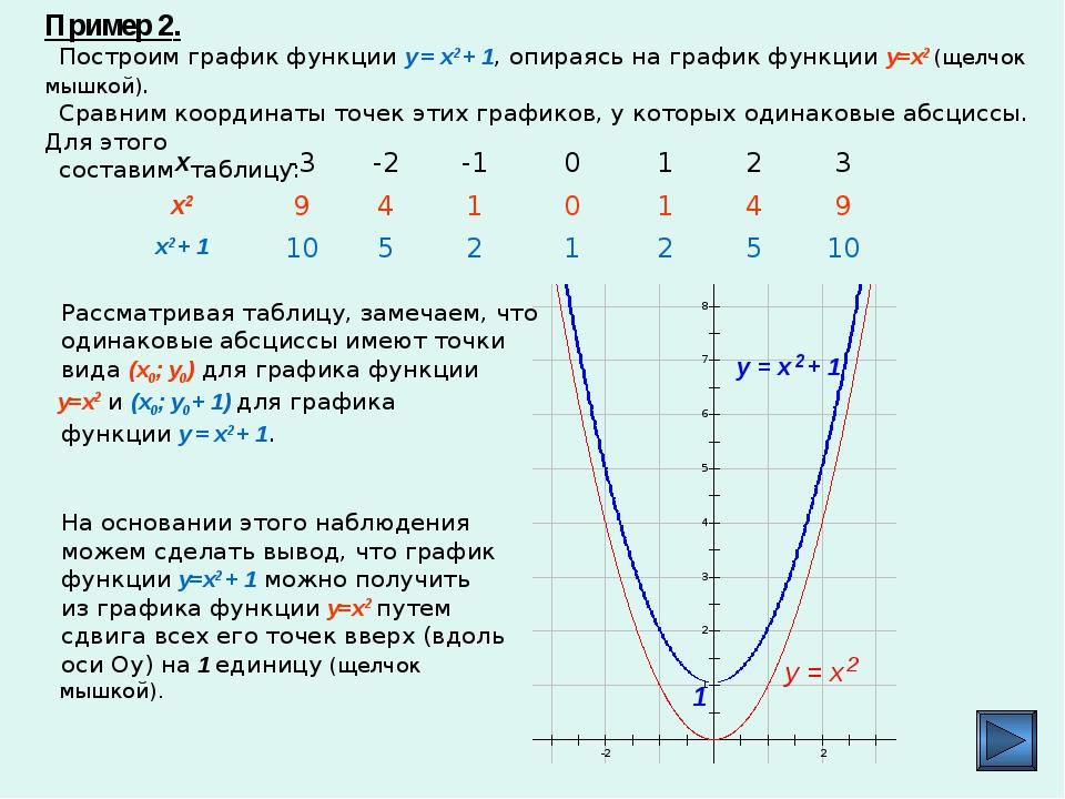 Пример 2. Построим график функции y = x2 + 1, опираясь на график функции y=x2...