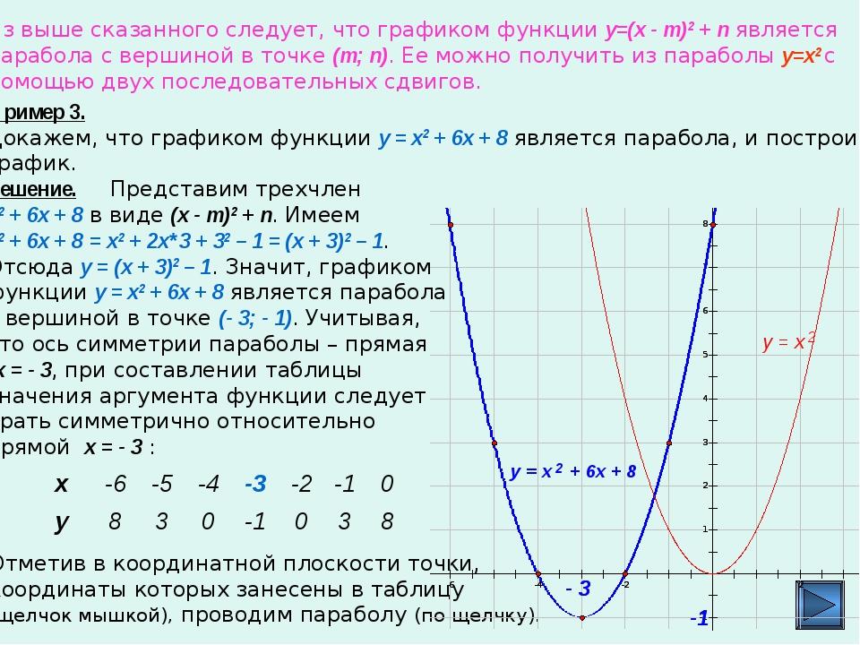 Из выше сказанного следует, что графиком функции y=(x - m)2 + п является пара...