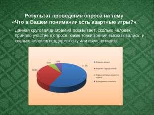 Результат проведения опроса на тему «Что в Вашем понимании есть азартные игр