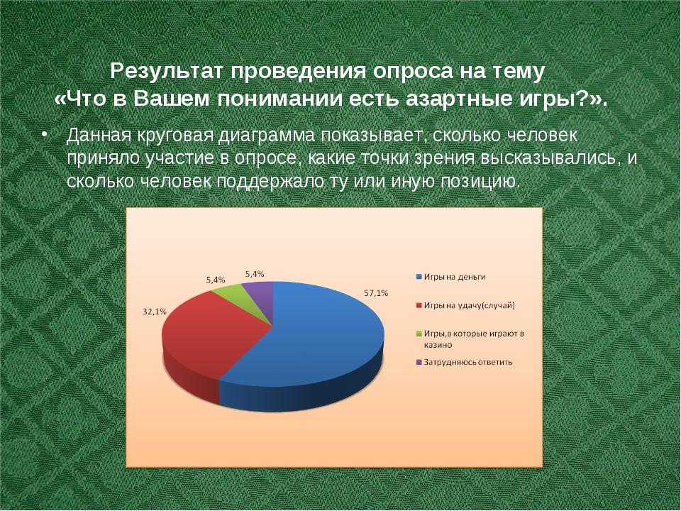 Результат проведения опроса на тему «Что в Вашем понимании есть азартные игр...