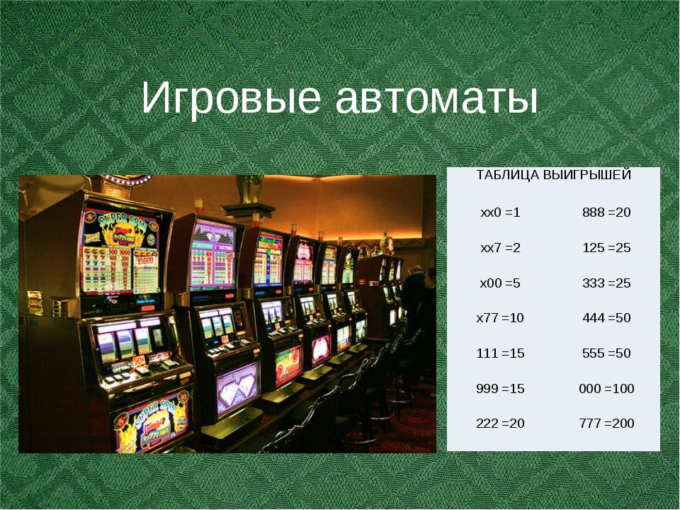 Игровые автоматы ТАБЛИЦА ВЫИГРЫШЕЙ хх0 =1888 =20 хх7 =2125 =25 х00 =5333...