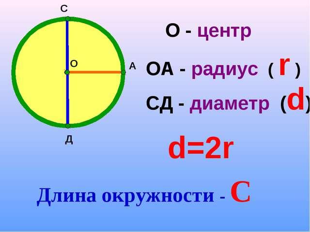 О А С Д О - центр ОА - радиус ( r ) СД - диаметр (d) d=2r Длина окружности - С
