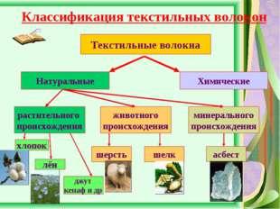 Классификация текстильных волокон Текстильные волокна Натуральные Химические