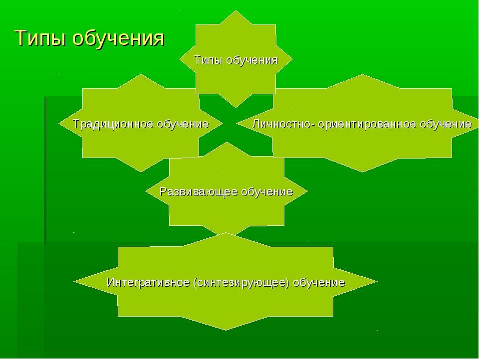 Типы обучения Развивающее обучение Интегративное (синтезирующее) обучение Тра...