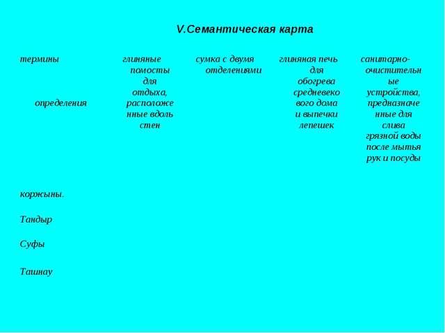 V.Семантическая карта